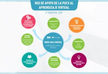 PUCV ofrece Red de Apoyo al Aprendizaje Virtual para docentes y estudiantes