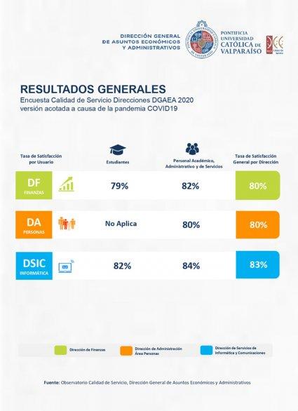 Resultados Encuesta Anual Calidad de Servicio DGAEA – PUCV – 2020
